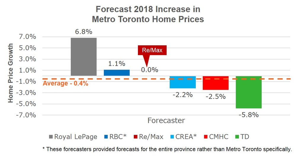 Royal LePage and TD are forecasting very different outcomes for 2018.