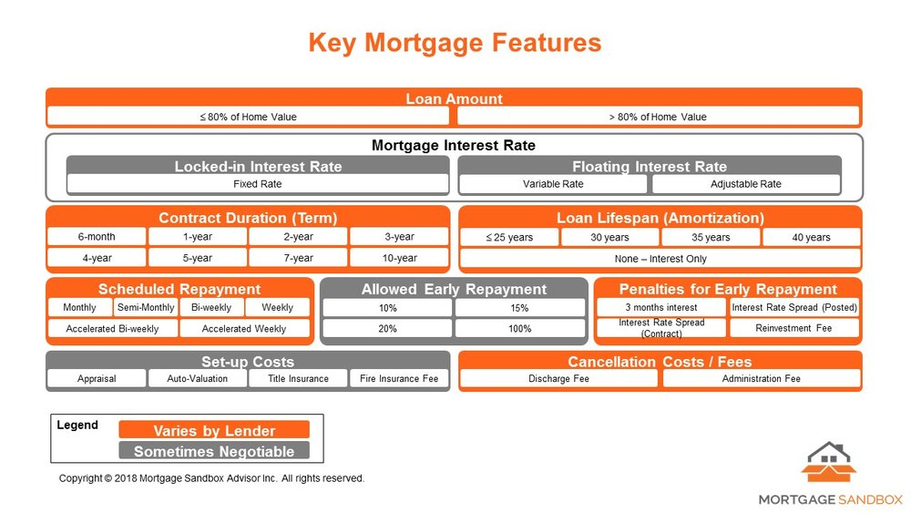 2018 02 07 Key Mortgage Components.jpg