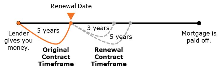 Mtg-Timeframe-Term.png