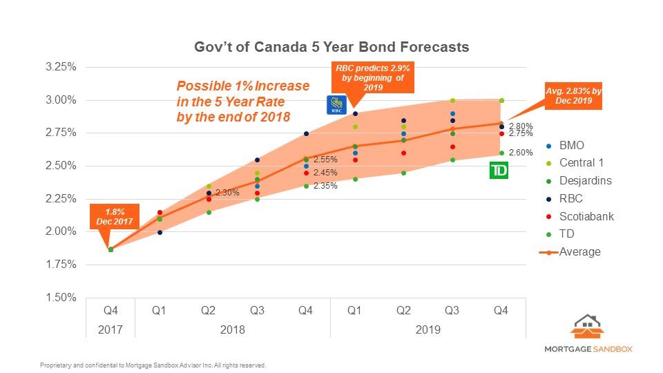 2018 03 05 GoC 5-yr Bond Forecast.jpg