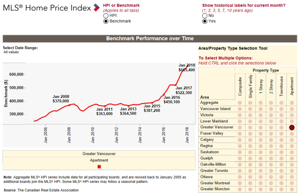 Greater Vancouver Benchmark Home Price