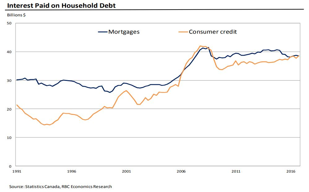 int-paid on household debt.JPG