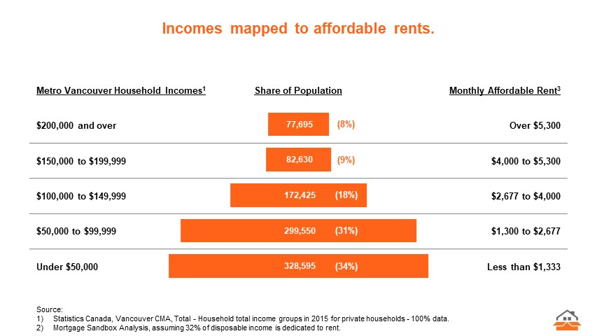 Income to Rents.jpg