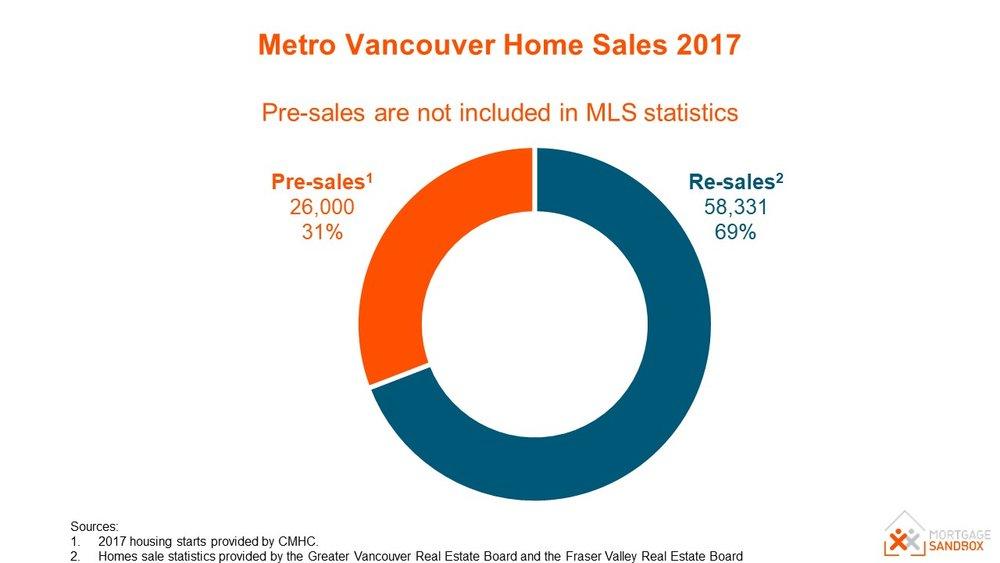 Metro-Vancouver-Home-Sales