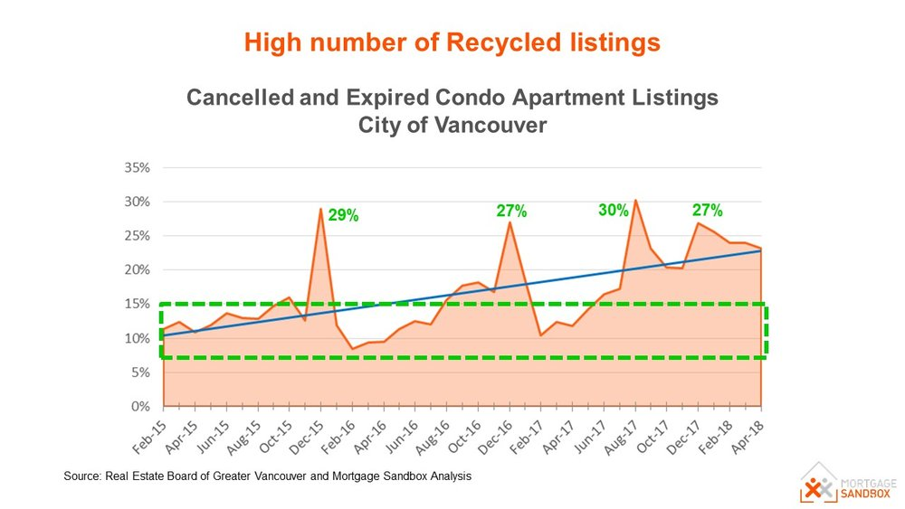 Recycled-listings-vancouver