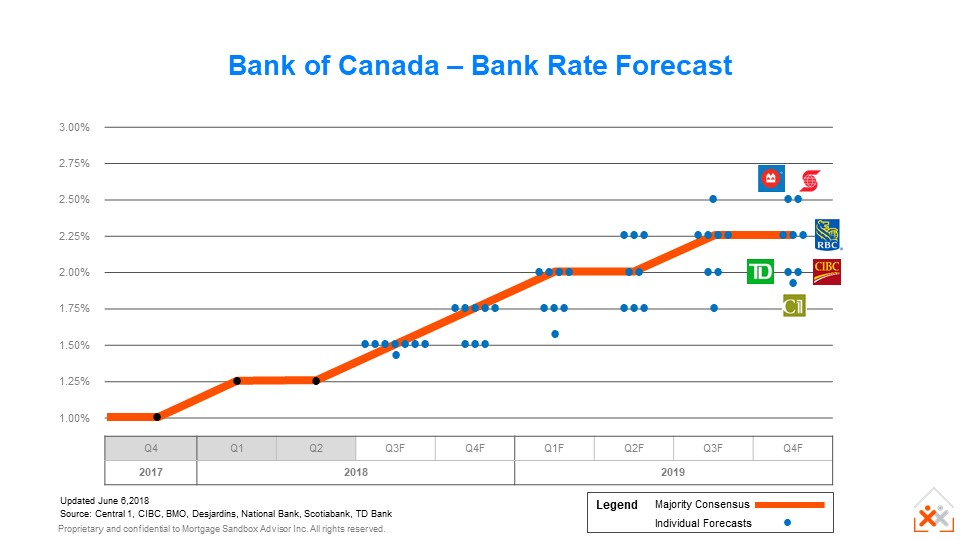 Bank rate forecast