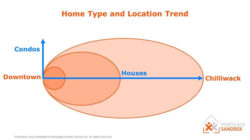 condo-location-trend.jpg
