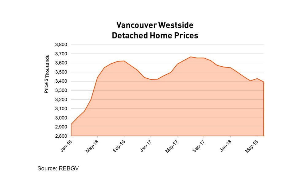 Vancouver Westside Detached Home Prices June 2018
