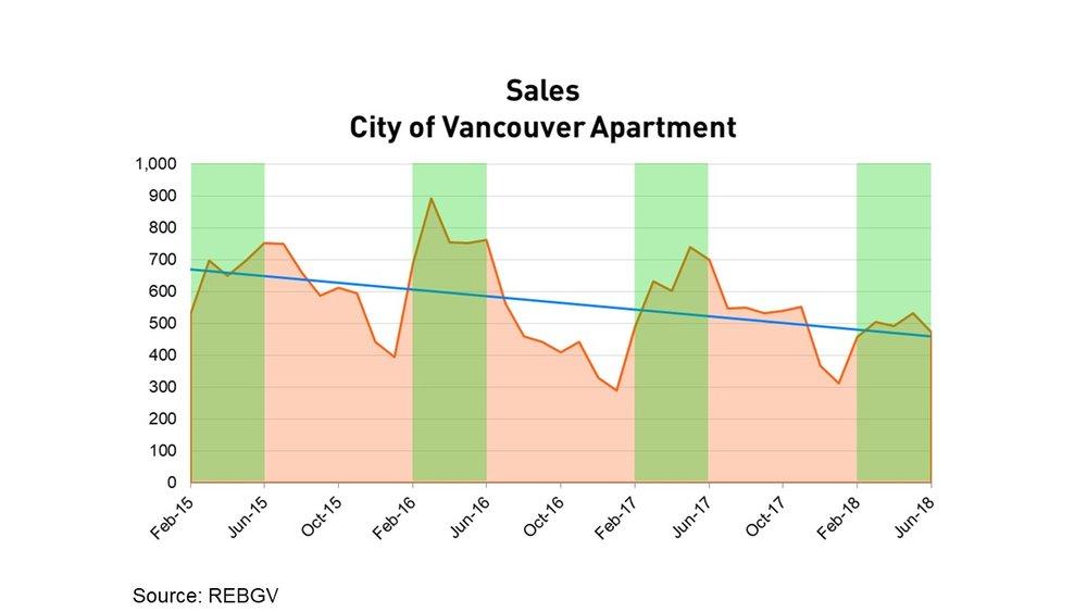 Sales Vancouver Condo Apartment June 2018