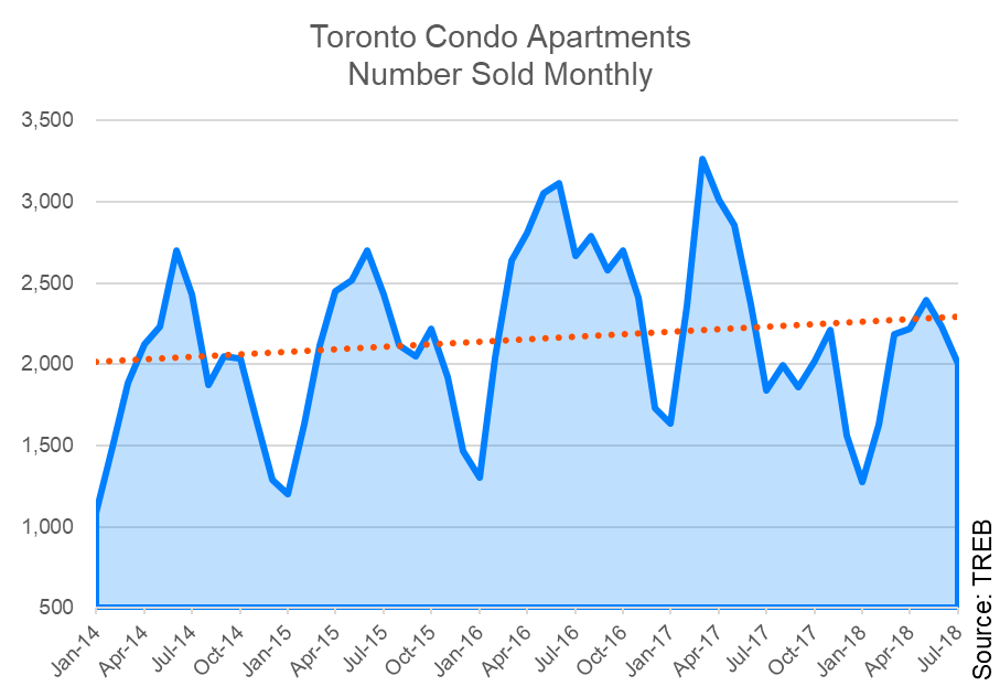 toronto-condo-number-sold-chart
