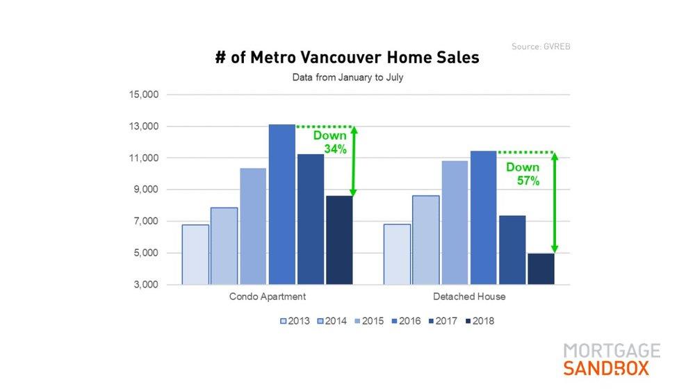 Metro Vancouver Home Sales.JPG
