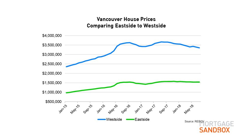 City of Vancouver House Price
