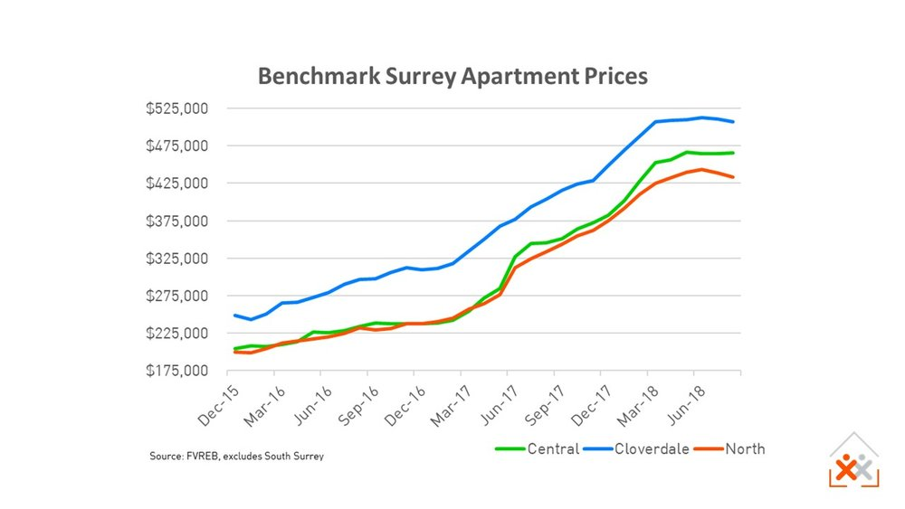 Surrey Condo Apartment Prices to Aug 2018