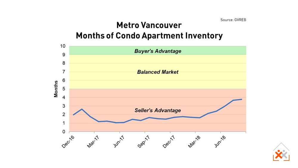 Metro Vancouver Condo Apartment Supply to Aug 2018