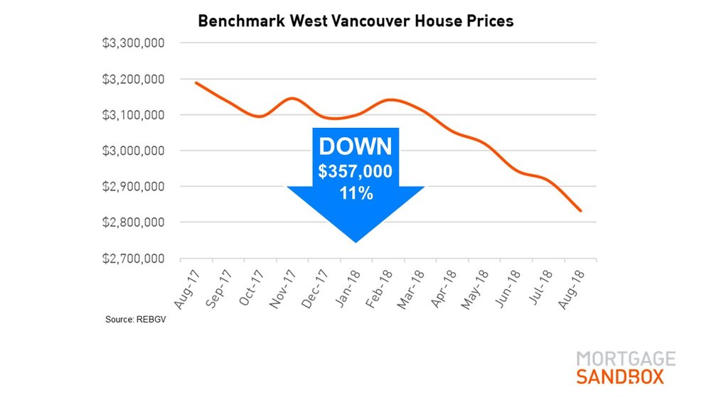 West Vancouver Benchmark Detached Home Price