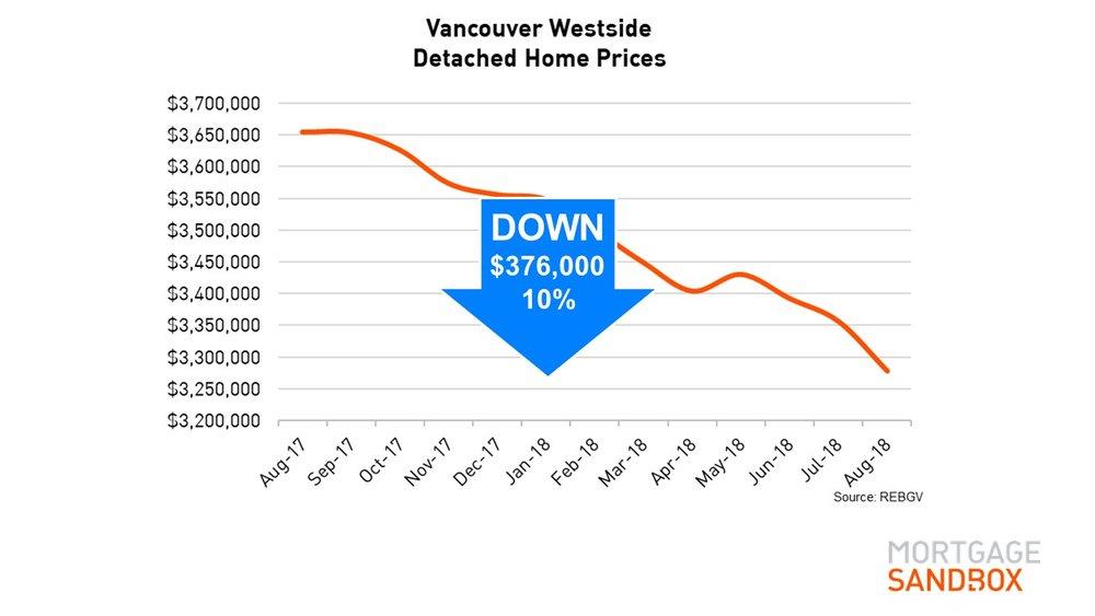 Vancouver Westside Benchmark Detached Home Price