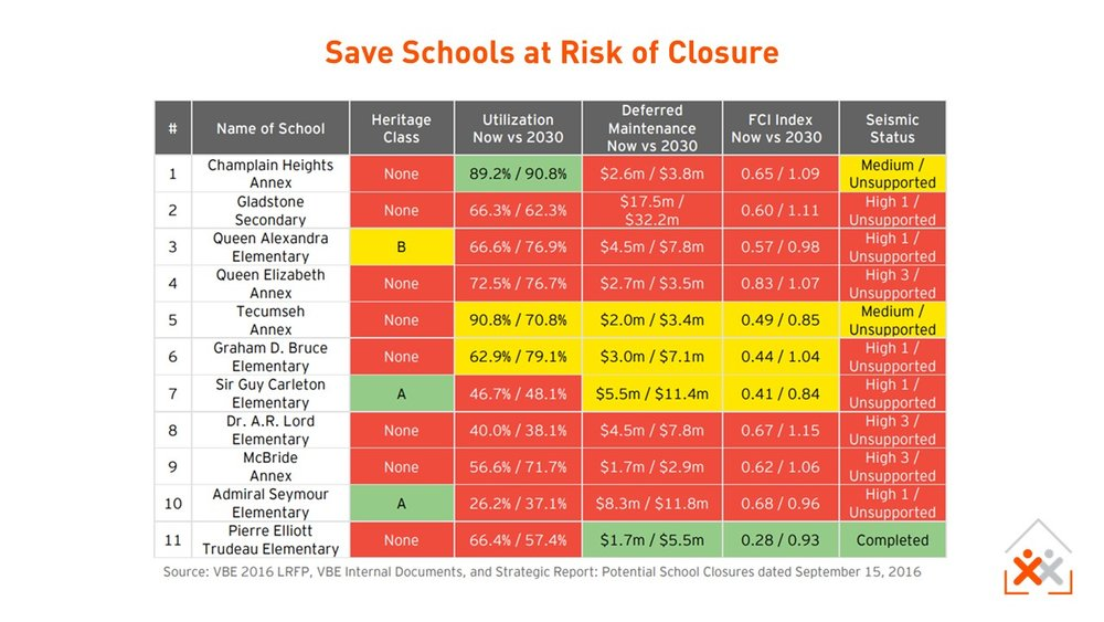 schools-at-risk-of-closure-city-of-vancouver.JPG