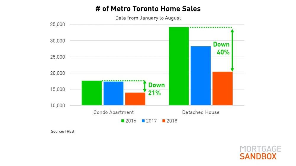 Metro Toronto Sales January to August 2018