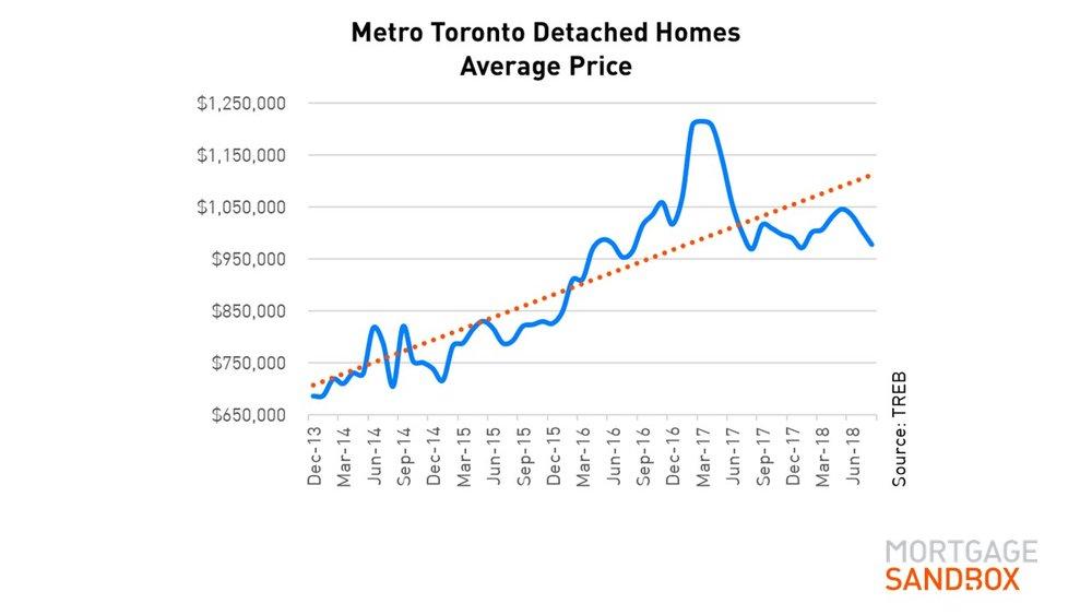 Long Term House Price Metro Toronto
