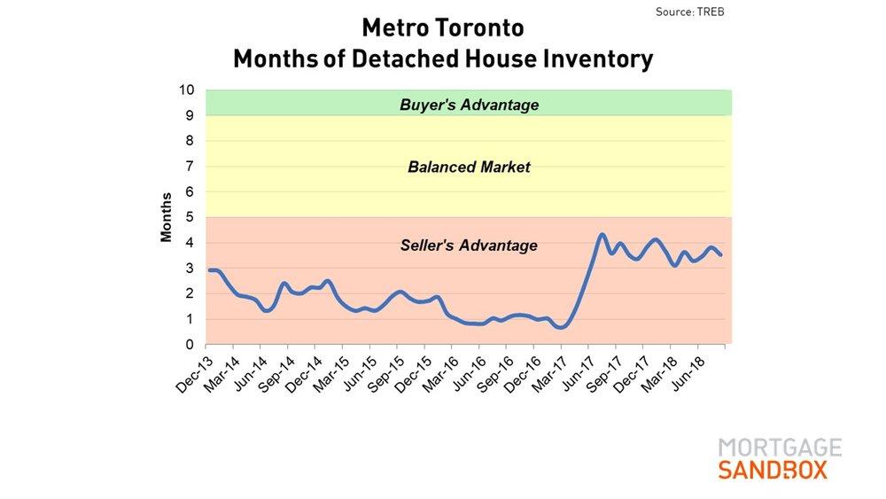 Months Inventory Metro Toronto Housese