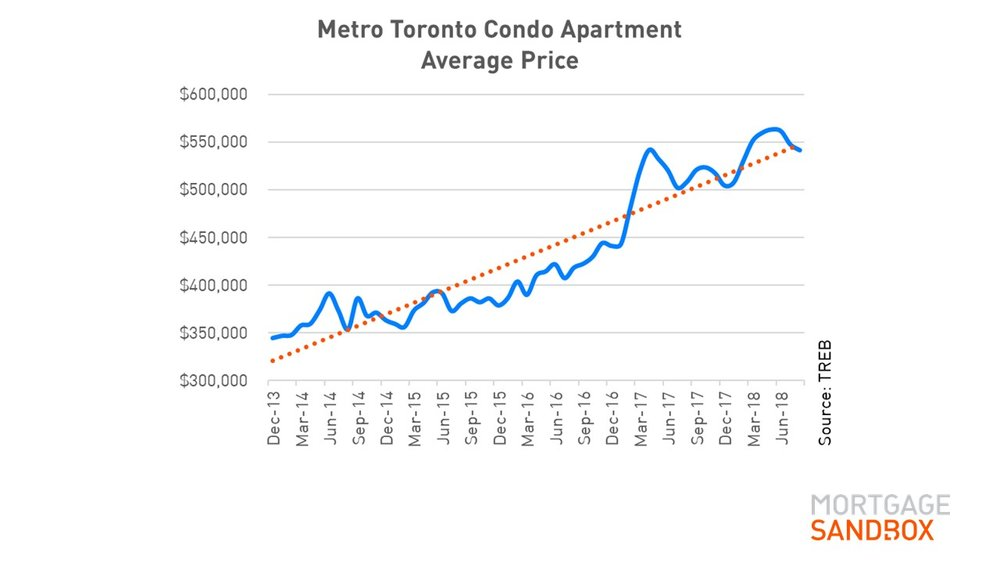 Condo Apartment Prices Metro Toronto.JPG