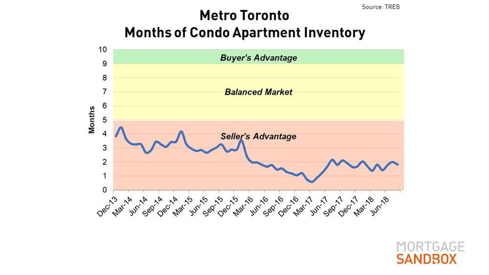 Months Inventory Condos Toronto.JPG