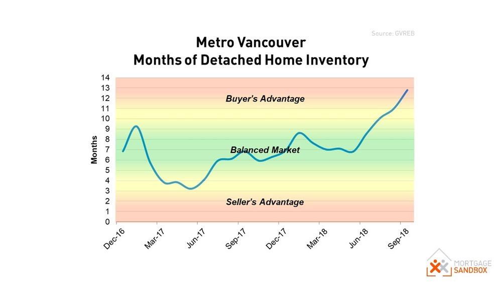 Metro Vancouver Real Estate Market Conditions Sep 2018.JPG