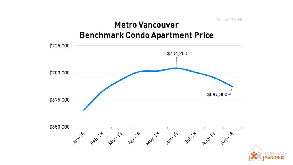 Metro Vancouver Condo.JPG