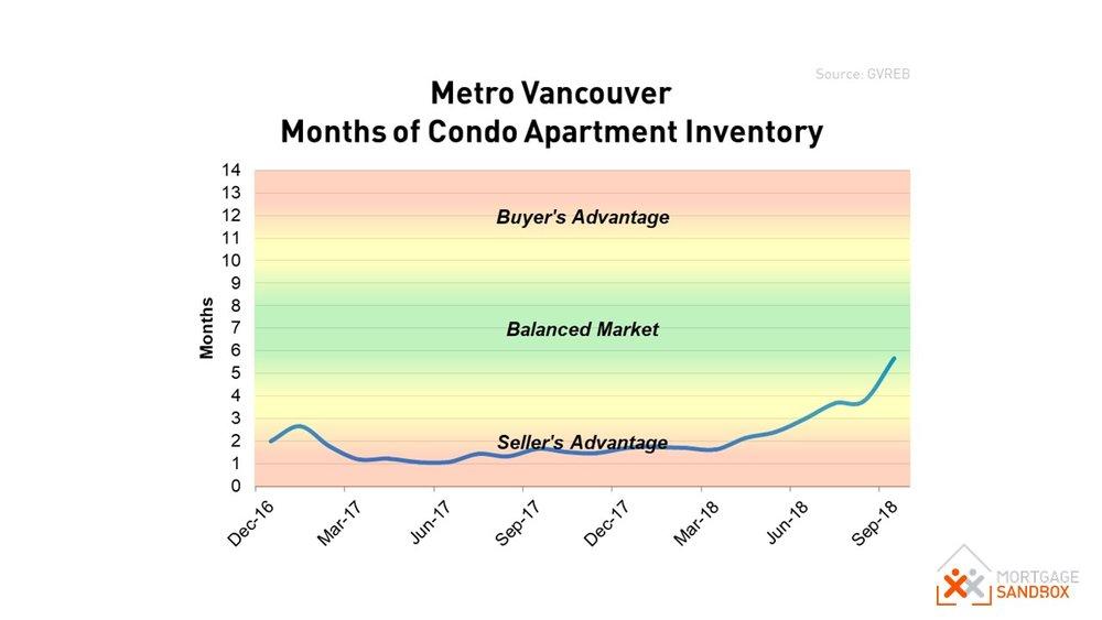 Metro Vancouver Condo Market.JPG