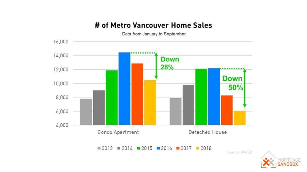 Metro Vancouver Sales.JPG
