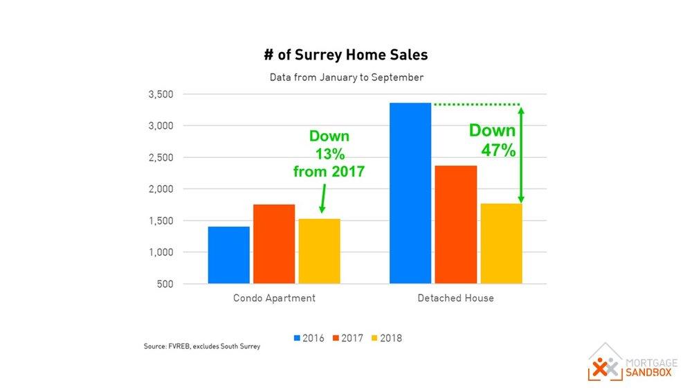 Surrey Sales.JPG