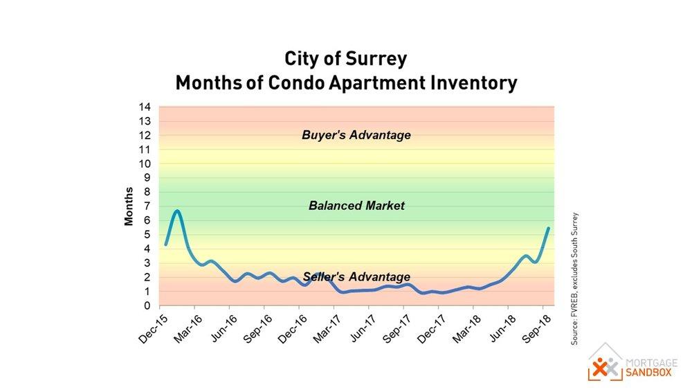 Surrey Condo Market.JPG