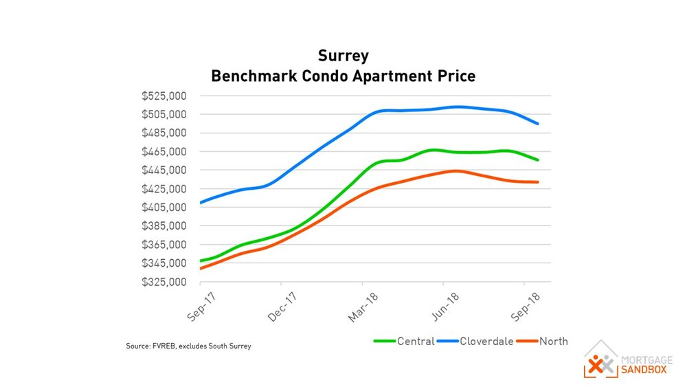 Surrey Condo House Price.JPG