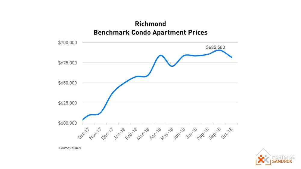 Richmond Condo Price.JPG
