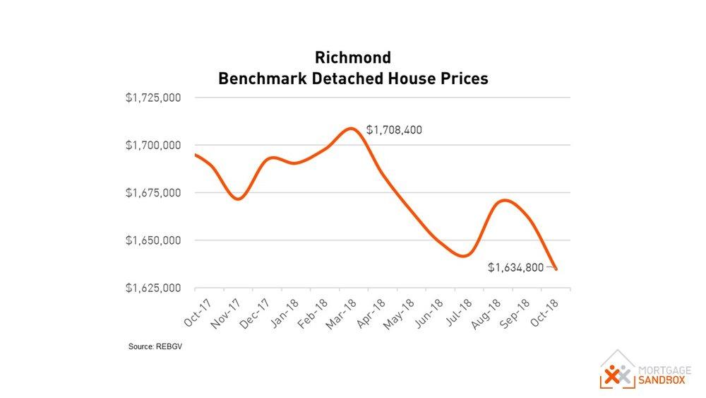 Richmond House Prices.JPG