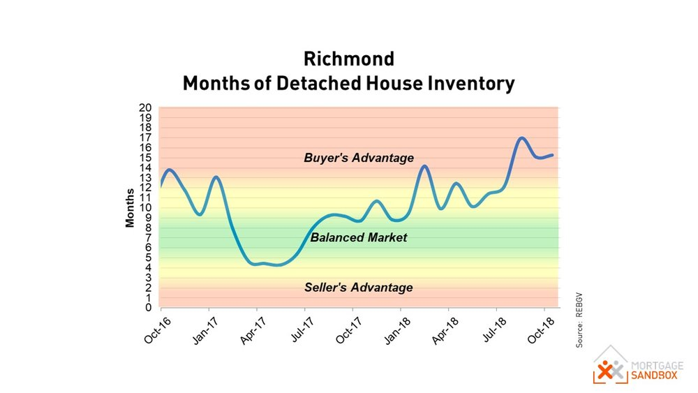 Richmond Market Conditions.JPG