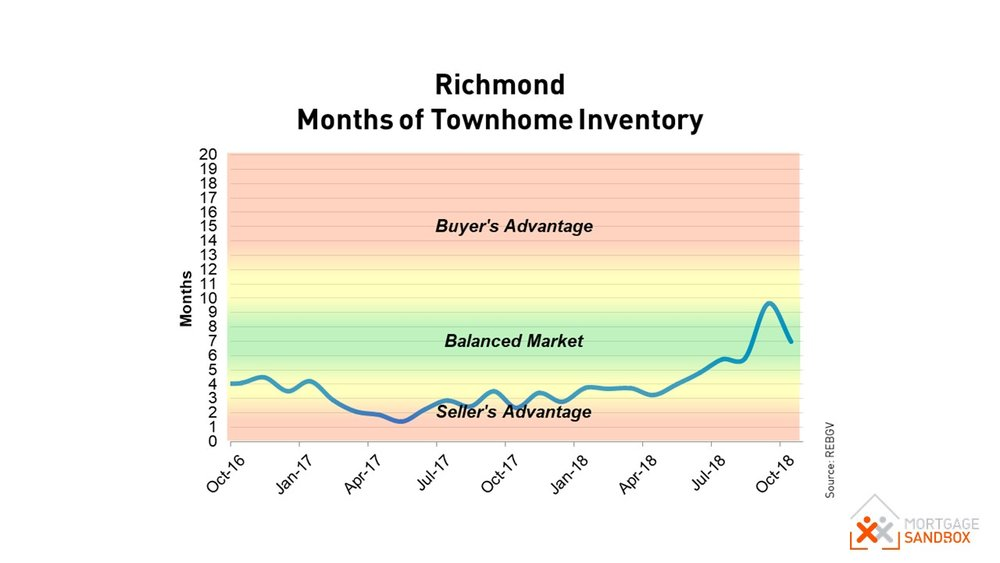 Richmond Townhomes Conditions.JPG