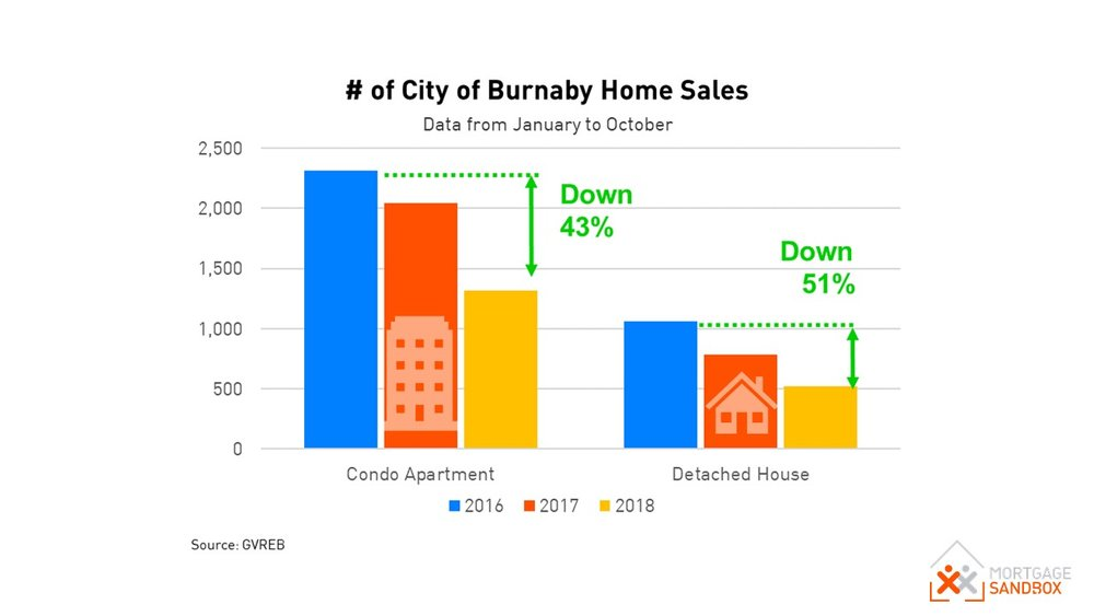 Burnaby Home Sales.JPG