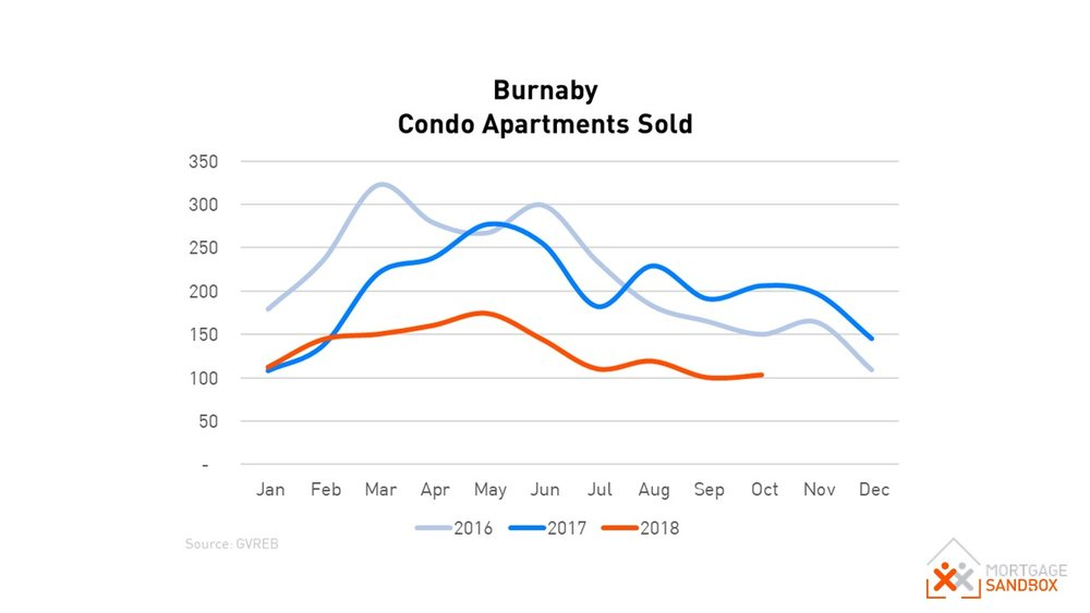 Burnaby Apartment Sales.JPG
