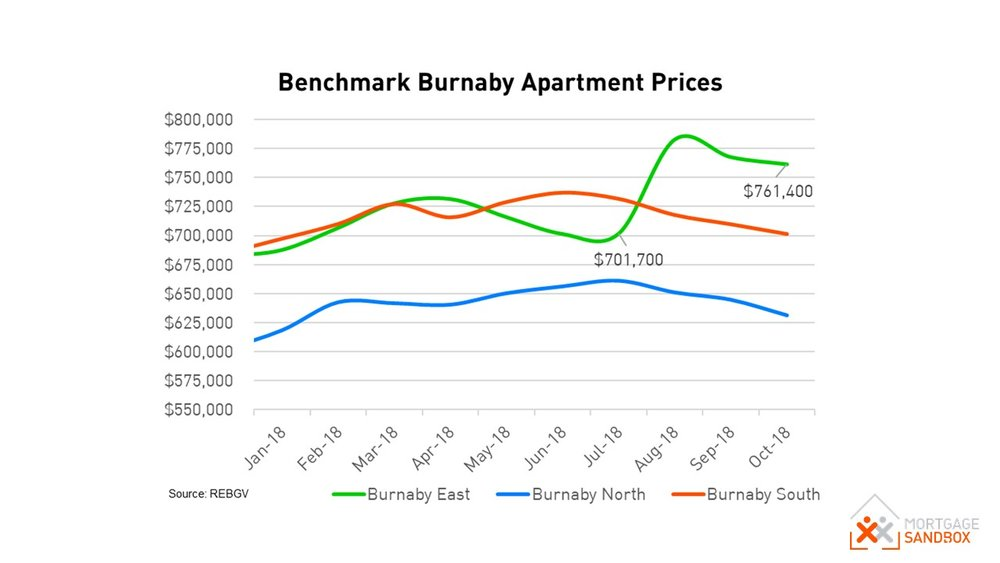 Burnaby Condo Benchmark Prices.JPG