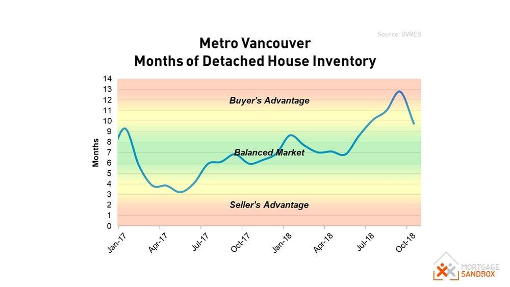 Metro Vancouver House Market Balance.JPG