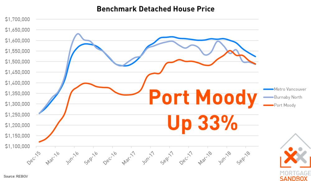 Port Moody Benchmark Detached House Price