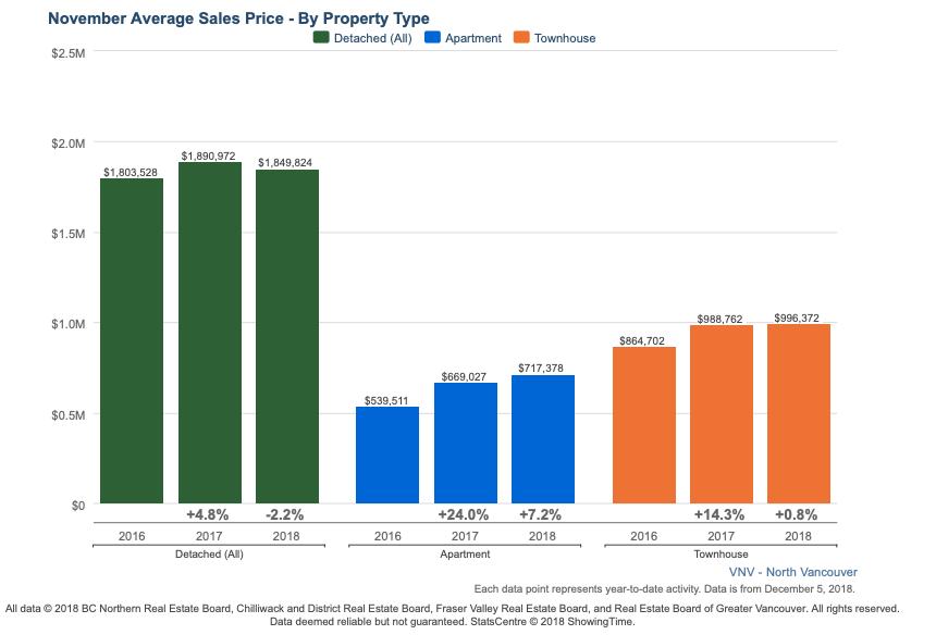 North Vancouver November Average Sales Price