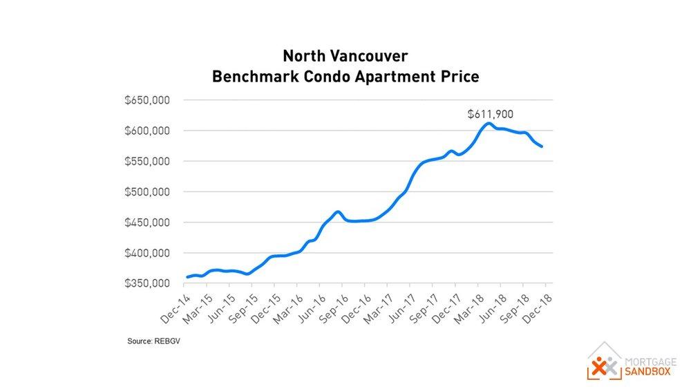 North Vancouver Benchmark Condo Apartment Price.