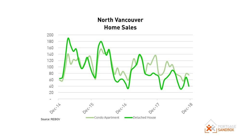 North Vancouver Home Sales by Property Type Condo House