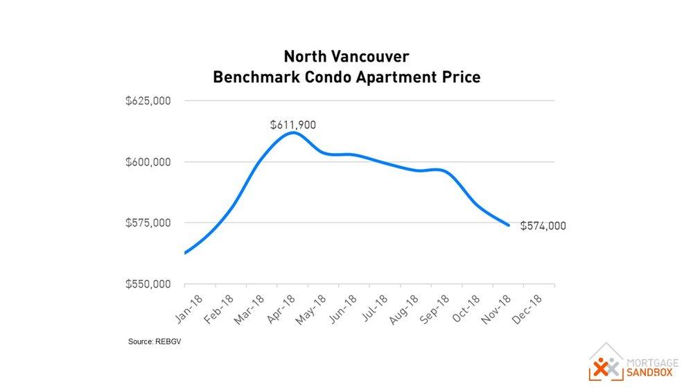 2018 North Vancouver Condo Apartment Benchmark Prices.