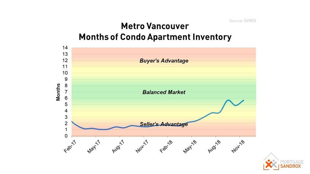 North Vancouver Condo Apartment Market Conditions Dec 2018.JPG