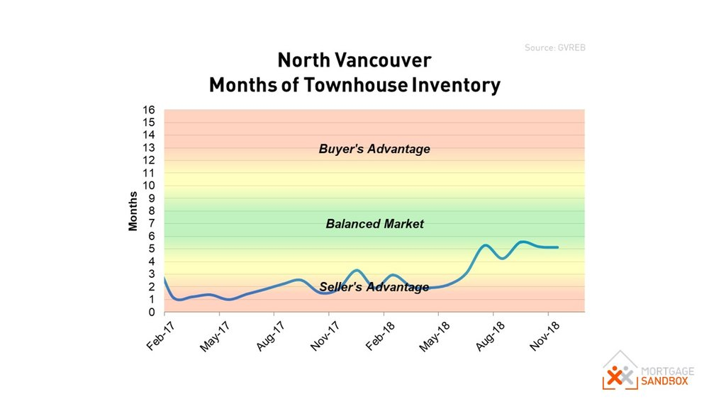North Vancouver Townhouse Market Conditions Dec 2018