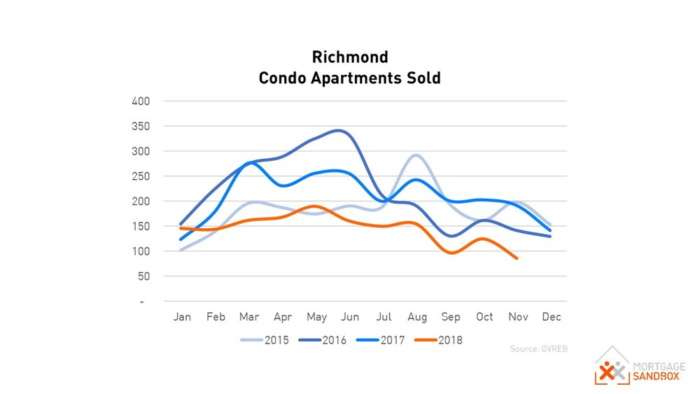 Sales of Richmond Condos Nov 2018