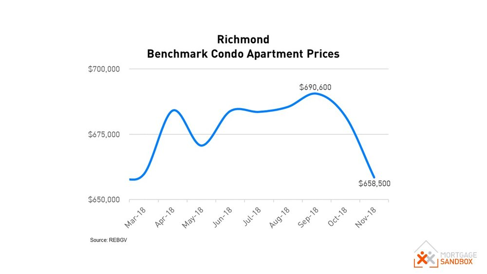 Richmond Benchmark Condo Apartment Price Dec 2018
